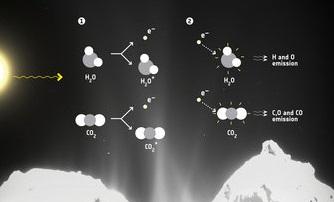 химические реакции на комете