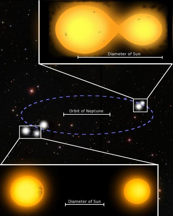Система из пяти звезд в сравнении с Солнцем