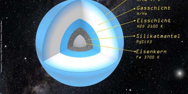 Планета 9 структура