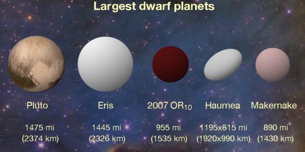 Сравнение карликовых планет