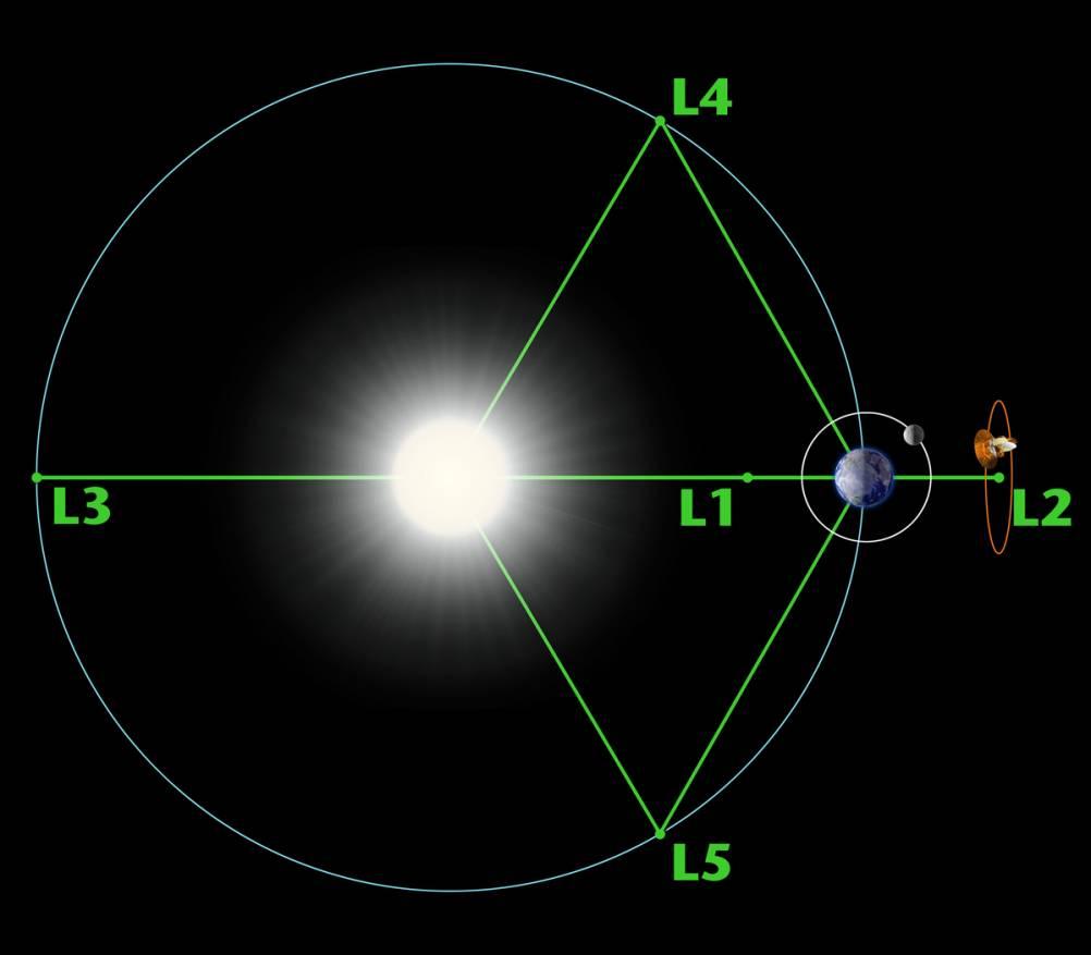 Точки Лагранжа - парковочные места в космосе