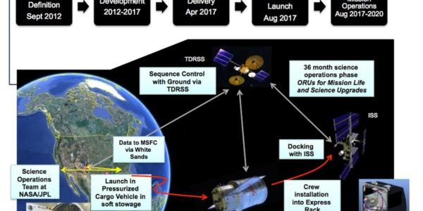 NASA и его новые непонятные идеи