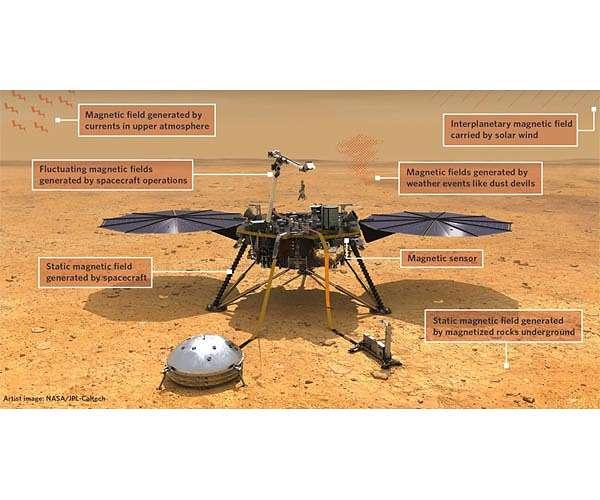 Марс обладает намного более сильным магнитным полем - в десять раз больше, чем считалось ранее