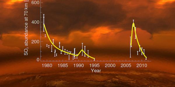 Почему Венера так опасна для жизни?