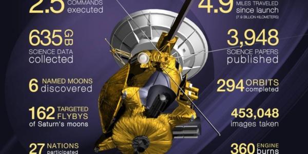 Бесконечные тайны Сатурна в последние дни Кассини